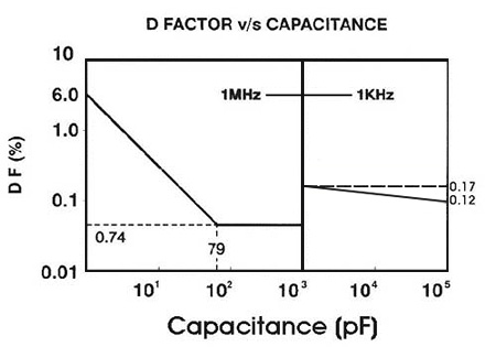 Graph of D.Factor v/s Capacitance of Mica Capacitors